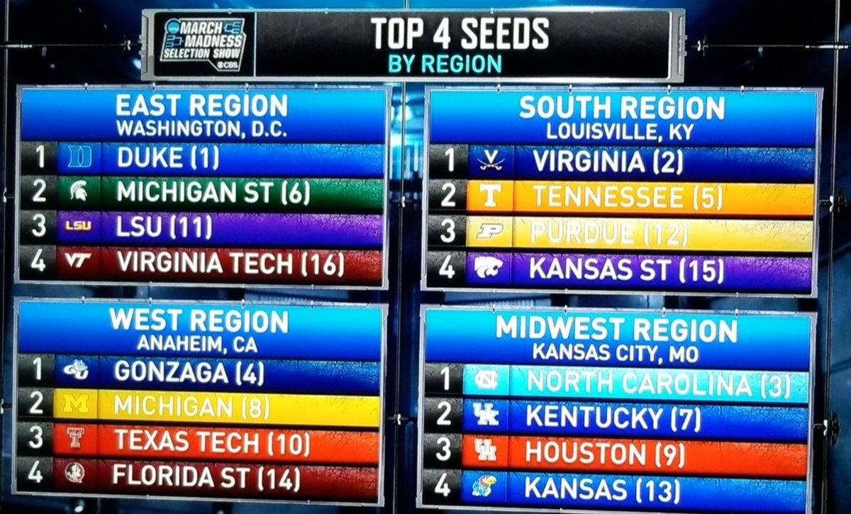 Great job by Buzz Williams this season, great job by these players who stepped up and got us to a #4 seed. It&#39;s nice seeing us on this list, I seriously think we would&#39;ve been a #1 or #2 seed with Clarke and Nolley.   #beatsaintLouis<br>http://pic.twitter.com/tBrph7cCdf