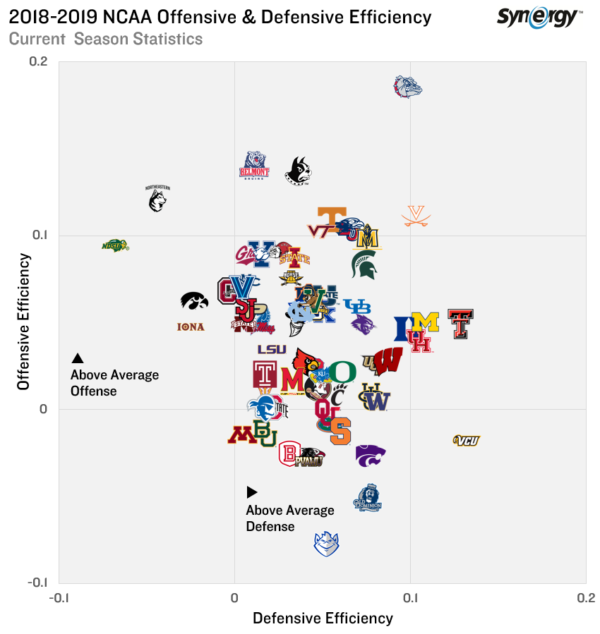 Here's an updated look at the NCAA Tournament landscape with the #MarchMadness field locked in.