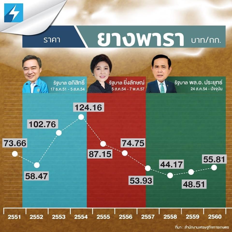 เทียบราคายางพาราชัดๆ จากปีที่ผ่านมาใน 3 ยุครัฐบาล อันประกอบไปด้วย รัฐบาล อภิสิทธิ์ , รัฐบาล ยิ่งลักษณ์ และ รัฐบาล พล.อ ประยุทธ์  ขอบคุณข้อมูลจาก : สำนักงาน เศรษฐกิจการเกษตร  #เกาะติดเลือกตั้ง62 #เลือกตั้ง62 #24มีนาคม #blueskyonline #ประชาธิปัตย์ #พลังประชารัฐ #เพื่อไทย