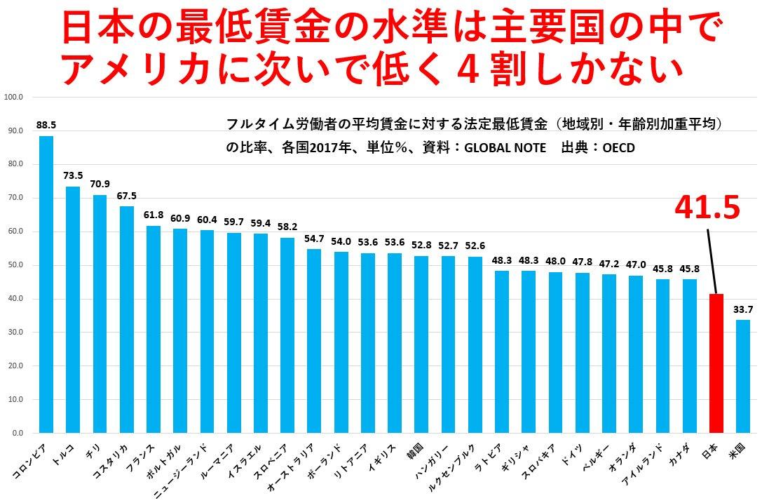 井上伸@雑誌KOKKO's photo on 賃金水準
