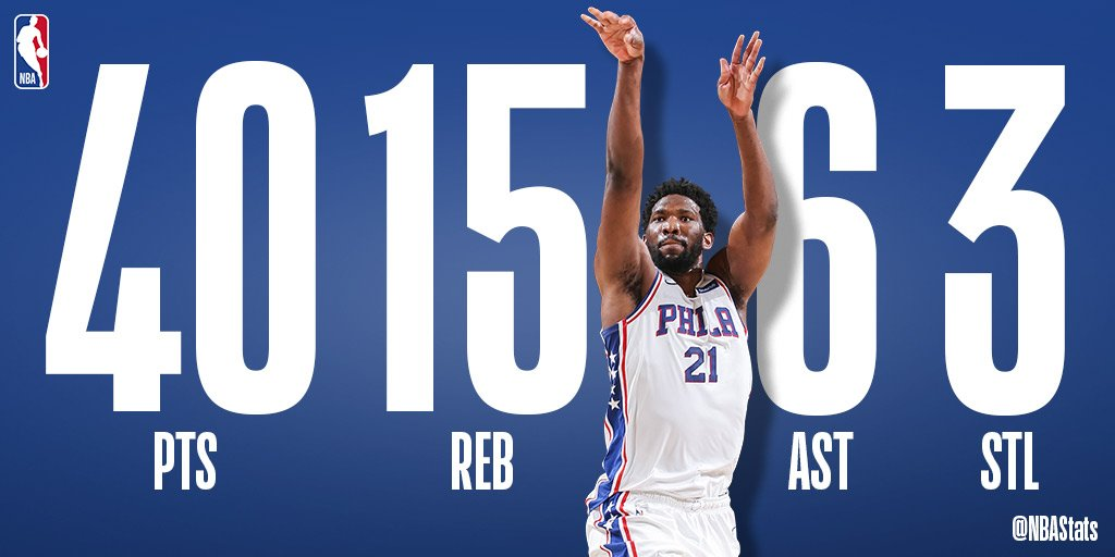 40 PTS | 15 REB | 6 AST | 3 STL  @JoelEmbiid puts up big numbers in the @sixers road win! #SAPStatLineOfTheNight <br>http://pic.twitter.com/7HEllGlawS