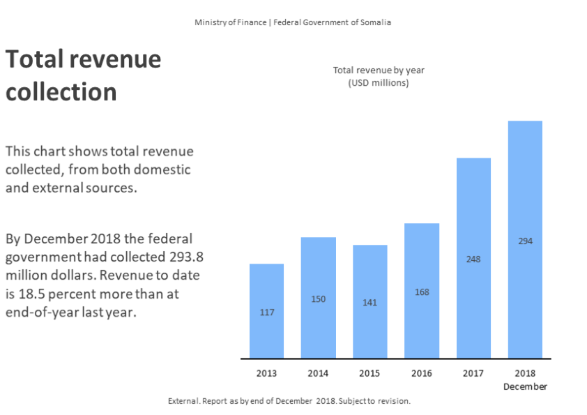 Record revenue in #Somalia 18.5 percent more than last year! Ministry of Finance is proud to contribute to the rebuilding of the nation! Thank you all! Mahadsanid!