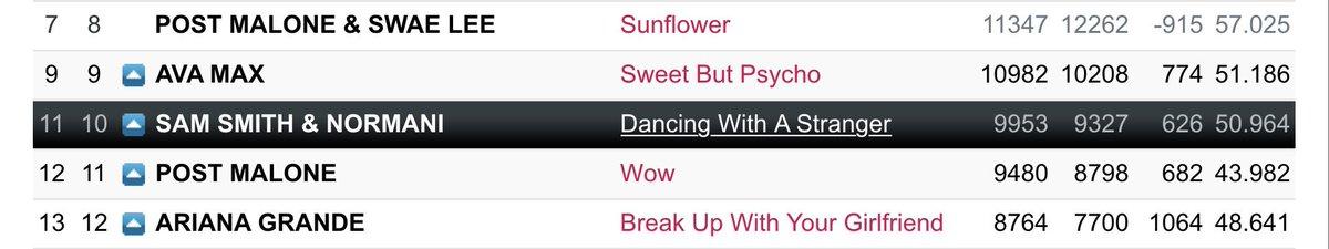 US POP RADIO (day 63)  #10(=) #DancingWithAStranger  — Spins: 9953 (+119) — Bullet: 626 (+91) — Audience: 50.964 (+0.245) <br>http://pic.twitter.com/lPJfBAFaoq