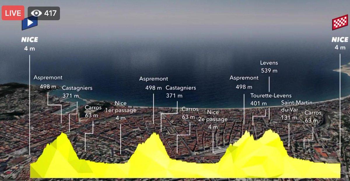 Tour De France 2020 Stages.The Inner Ring Twitterissa Tour De France 2020 Stage 1