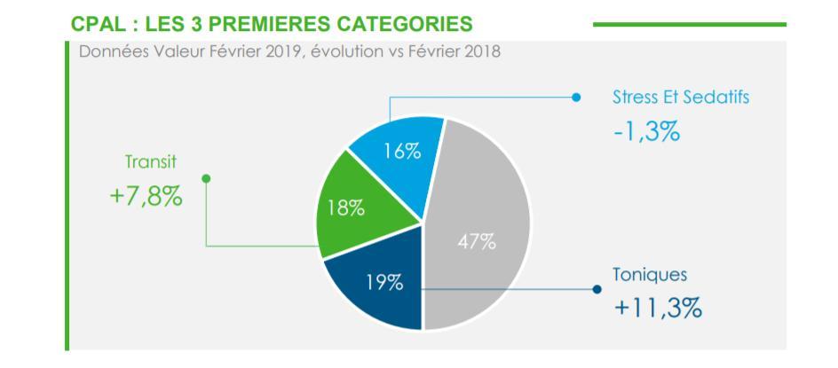 Les compléments alimentaires pour le transit en augmentation en février 2019 vs février 2018 : +7,8 % en valeur en pharmacie. Retrouvez l'analyse du #marché #pharmaceutique dans le #FlashMarché > abonnementpharmanews@fr.imshealth.com #santé #données #data #CPAL #newsletter