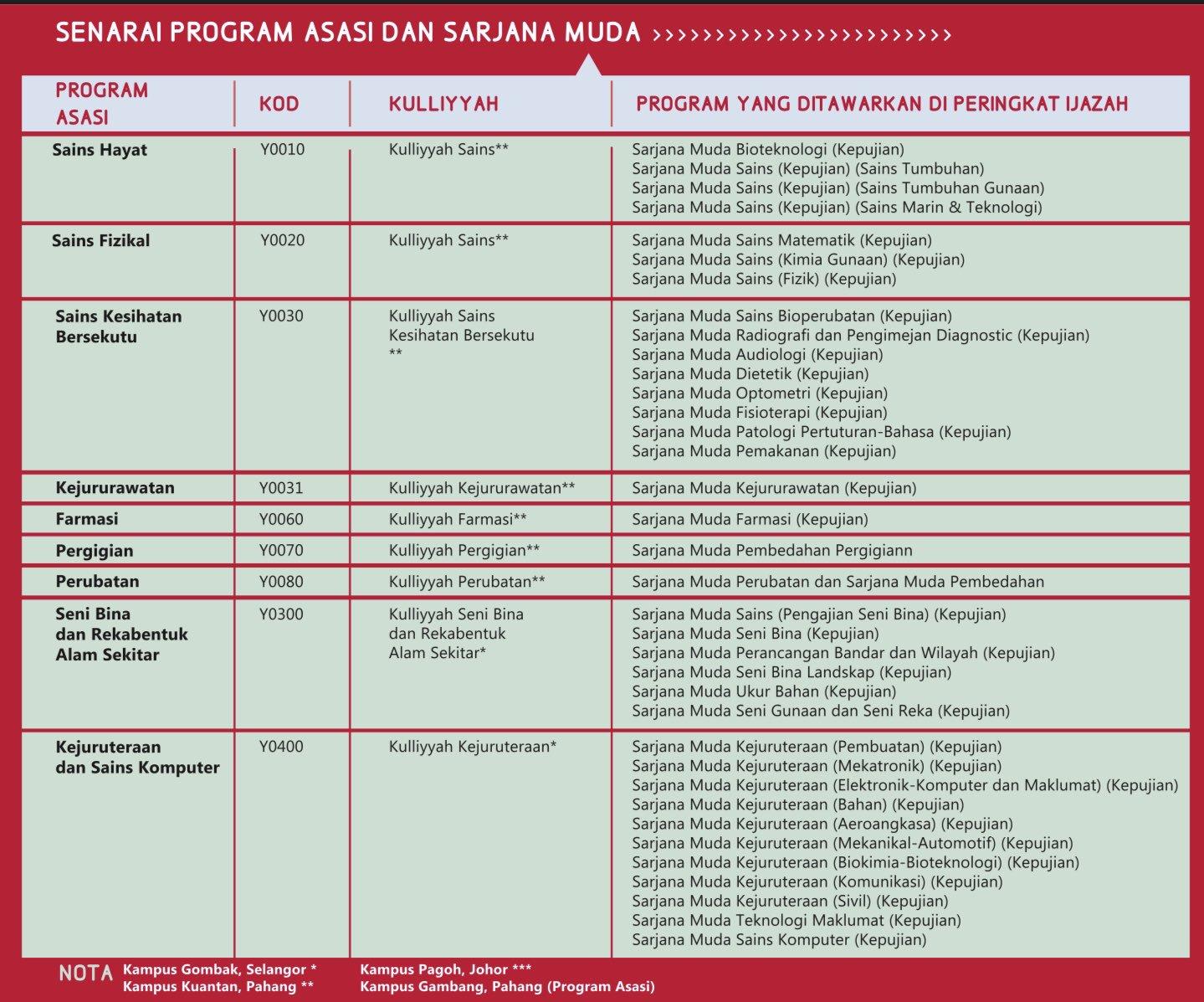 Schoollah Malaysia Pa Twitter Tahukah Anda Program Asasi Uiam Satu Satunya Program Asasi Yang Mempunyai Designated Route Untuk Program Degree Contoh 1 Asasi Sains Hayat Di Um Boleh Sambung Mana Mana Course Yang Anda