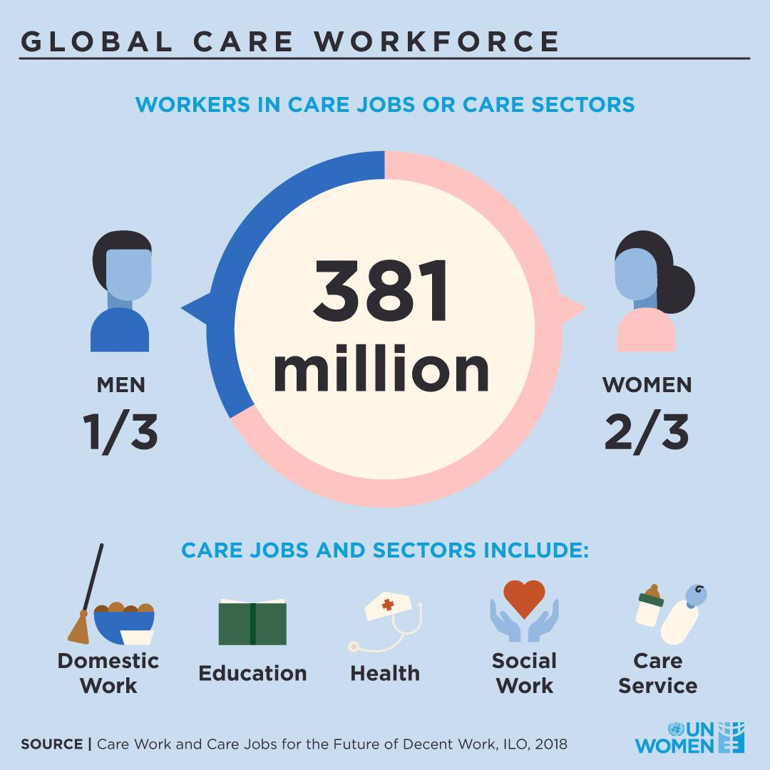 In order to achieve equality in social protection, public services and sustainable infrastructures, we must start with closing the gaps. #CSW63 v @UN_Women