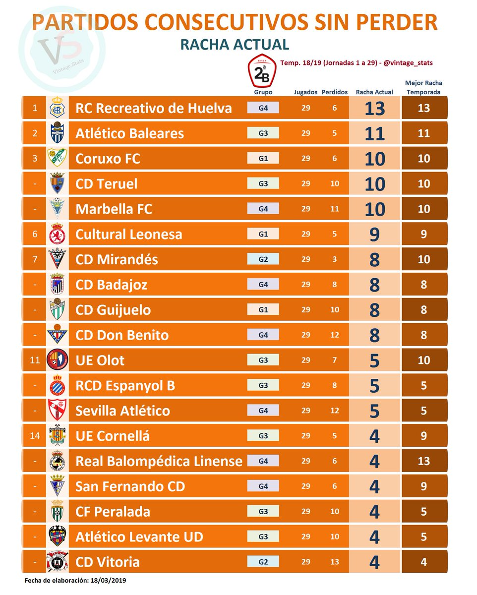 ✅ #Dato #SegundaB  🔸 Jornada 29 - con MEJOR RACHA ACTUAL DE PARTIDOS CONSECUTIVOS SIN PERDER:  [13] @recreoficial  [11] @atleticbalears  [10] @CoruxoFC1 [10] @TeruelCd [10] @marbella_fc  [9] @CyDLeonesa  [8] @CDMirandes [8] @CDBadajoz [8] @clubdepguijuelo [8] @Cddonbenito1928