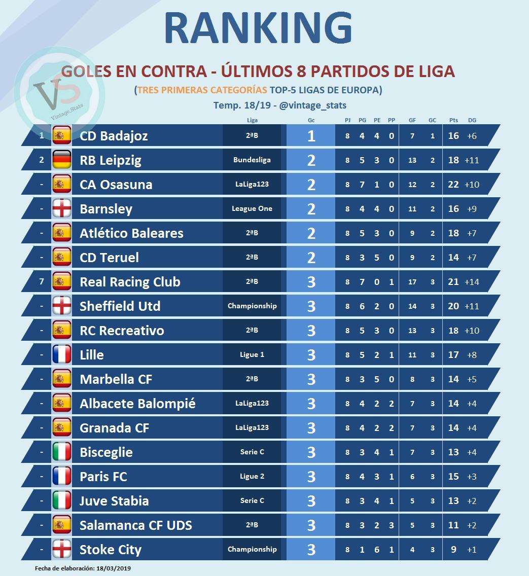 ⚽️⛔️🥅 #DATO - 3⃣ primeras categorías del 🔝5⃣ ligas de Europa   MENOS GOLES EN CONTRA últimos 8⃣ partidos:  [1]🇪🇸 @CDBadajoz   [2]🇩🇪 RB Leipzig [2]🇪🇸 @CAOsasuna [2]🏴 Barnsley [2]🇪🇸 @atleticbalears  [2]🇪🇸 @TeruelCd