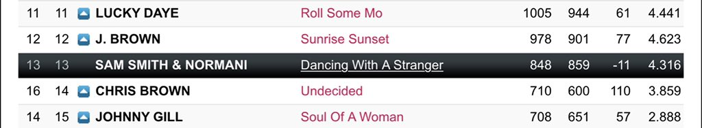 US URBAN AC RADIO (day 56)  #13(=) #DancingWithAStranger  — Spins: 848 (-2) — Bullet: -11 (+6) — Audience: 4.316 (-0.039) <br>http://pic.twitter.com/DINapogNTg