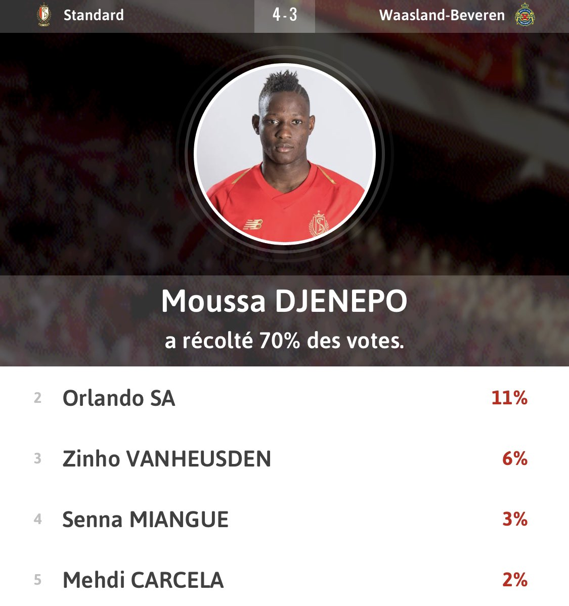 📱 Man Of The Match 🆚 Waasland-Beveren ➡️ @MoussaDjenepo2 🇲🇱 #STAWBE #StandardApp