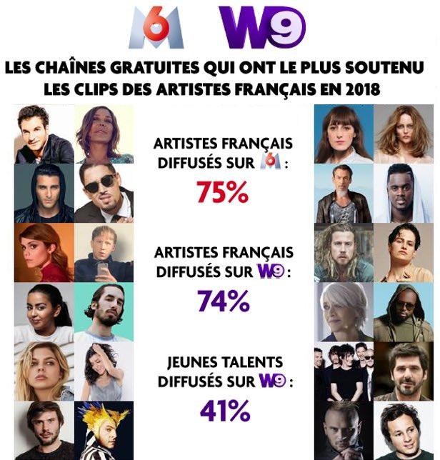 #Bilan2018 @M6Groupe soutien majeur de toutes les créations musicales françaises 📀💿📀  CC @snep @M6 @W9 @M6MusicOfficiel @ipratlong @DelphineRaisin @devincelles