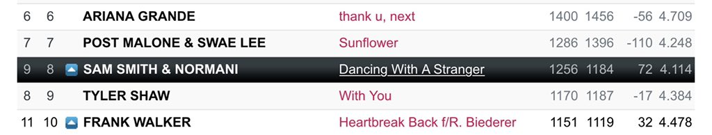 Canadian Pop Radio (day 60)  #8(=) #DancingWithAStranger  — Spins: 1256 (+16) — Bullet: 72 (+9) — Audience: 4.114 (-0.020) <br>http://pic.twitter.com/byIApwrQqD