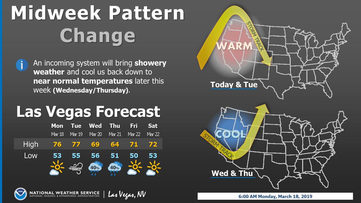 Another pattern change will bring the showery, unsettled weather back to the Mojave Desert on Wednesday/Thursday. #nvwx #cawx #azwx #vegasweather