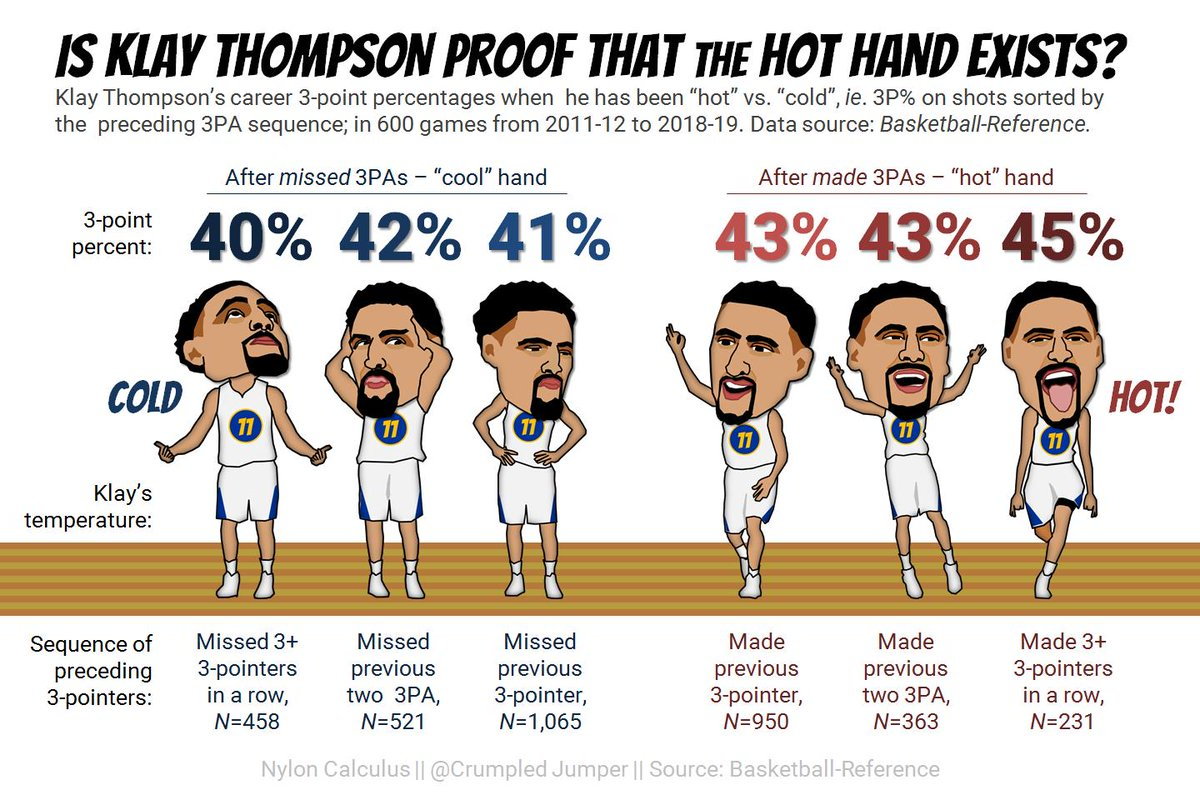 Klay Thompson appears to be one of the most explosively streaky shooters in NBA history. But even his historic exploits don't really prove the existence of the hot hand (by @CrumpledJumper)  https://fansided.com/2019/03/18/nylon-calculus-hot-hand-klay-thompson/…