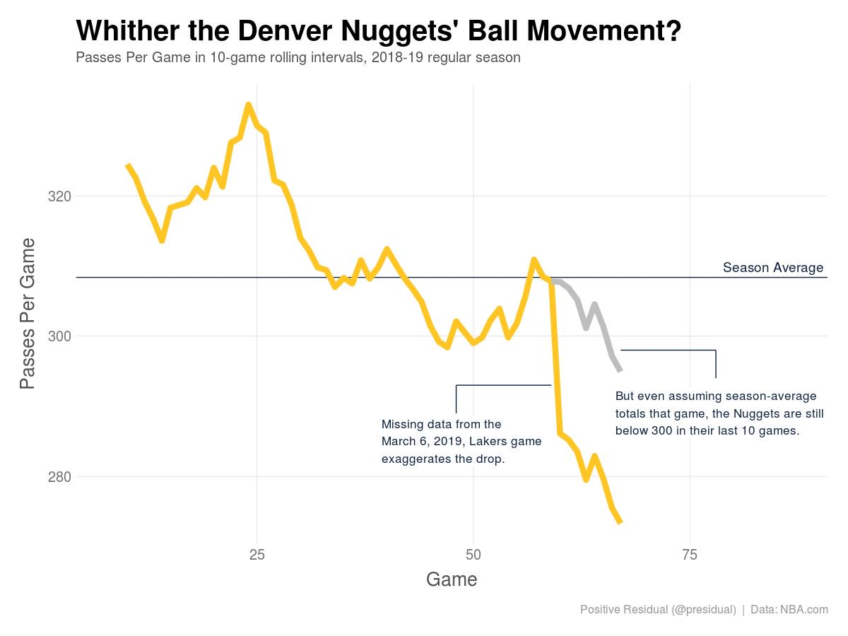 Teams always seem to blame themselves when they aren't moving the ball enough. But how much can defense impact ball movement for a team like the Nuggets? (by @presidual)  https://fansided.com/2019/03/18/nylon-calculus-defense-influence-ball-movement/…