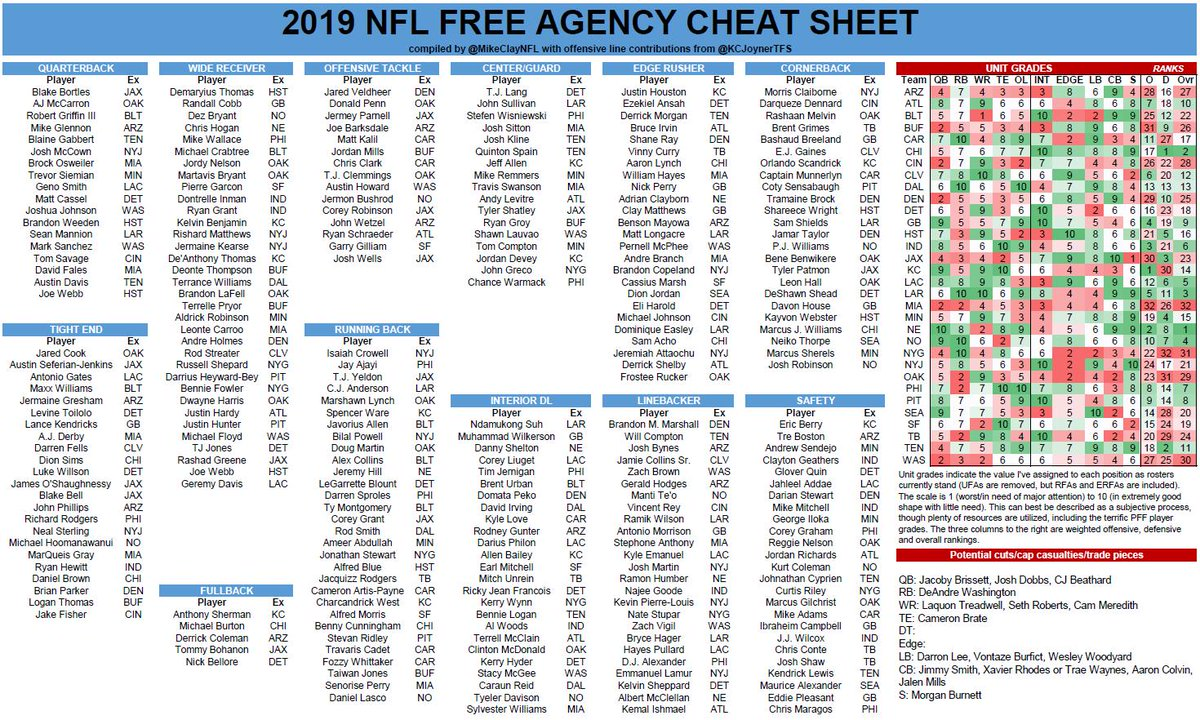 Mike Clay On Twitter Week 2 Of Nfl Free Agency Has Arrived Stay