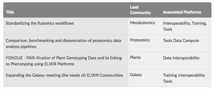 Pleased to annouce four new ELIXIR Implementation studies. The studies are led by ELIXIR Communities and will boost the development of Community-oriented resources https://t.co/UIi5J6Jrse https://t.co/Aom2swX693