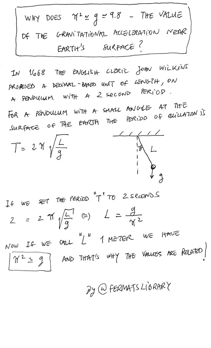 Why does π²≈g≈9.8 - the value of the gravitational acceleration near Earth's surface?