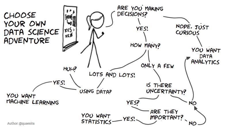 Data science adventure