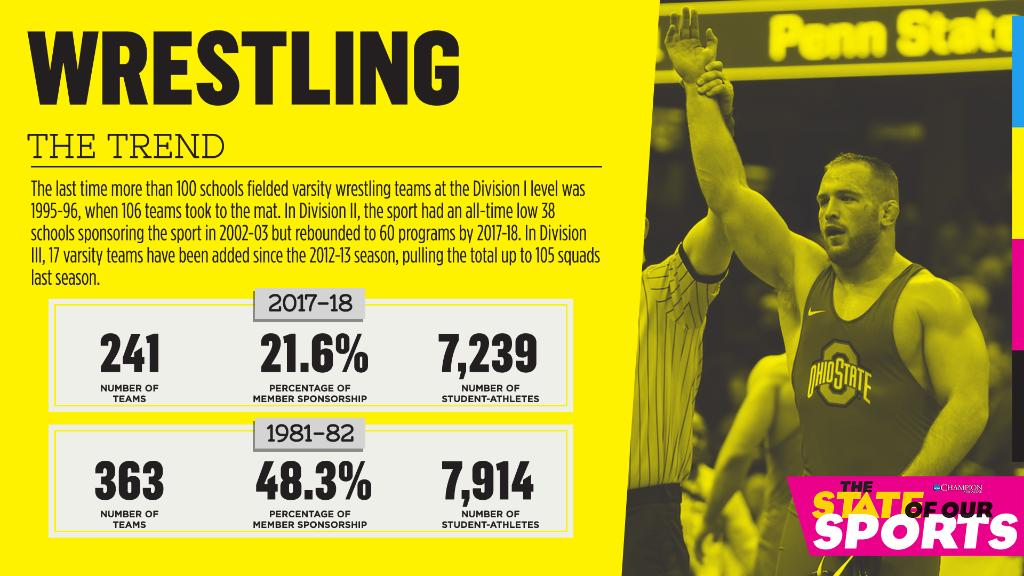 Check out the trends and the future of #NCAAWrestling: https://on.ncaa.com/2t20TNC