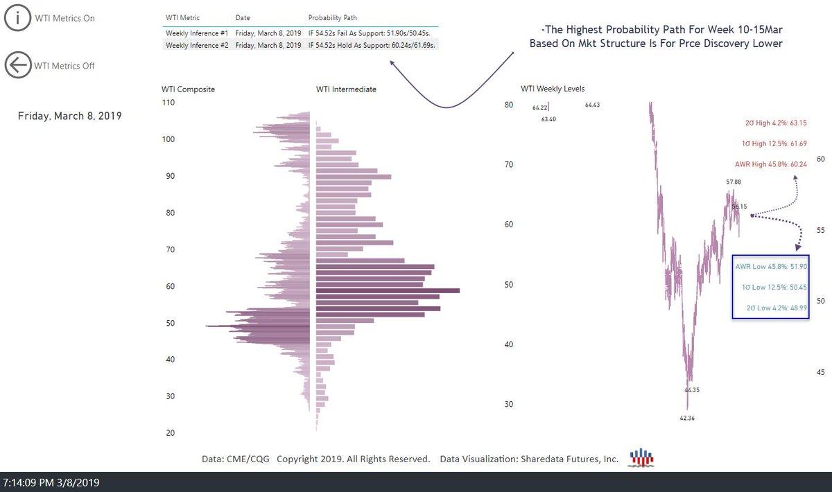 Weekly Dual Probability Path Week 10-15Mar  #CL_F #WTI #MarketProfile #Dataviz #OOTT  http:// sdfanalytics.com/subscribe/  &nbsp;  <br>http://pic.twitter.com/5O5xfkh8zB