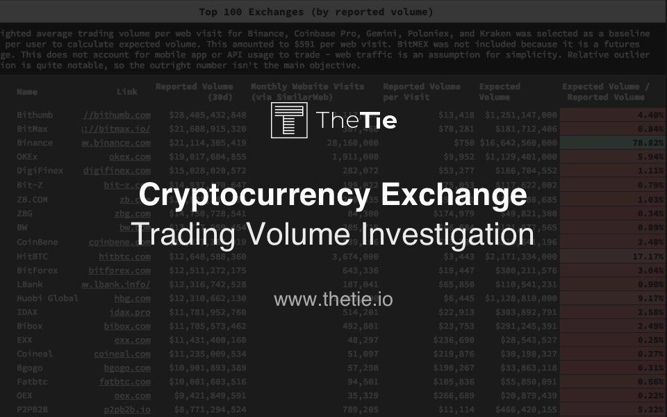 cryptocurrency exchanges by trade volume