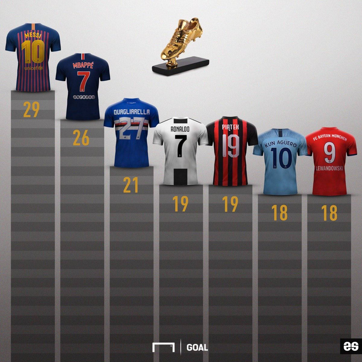 📊 [GOAL] | Golden Boot race, Messi in the lead