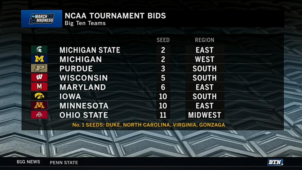 8⃣,  - Most of any conference  - Most in @B1GMBBall history  🙌  #MarchMadness x #MarchOnBTN
