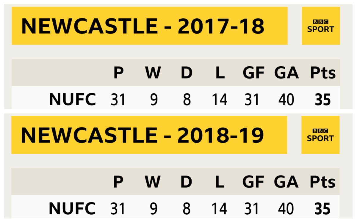 RT @BBCMOTD: Newcastle's league record this season v Newcastle's record at the same stage last season...  👀 https://t.co/6VNgerhL40