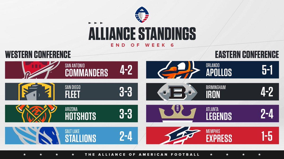 The Alliance Standings heading into Week 7️⃣
