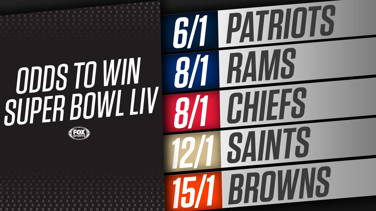 After trading for OBJ and Olivier Vernon last week, the @Browns now have the 5th-best odds to win Super Bowl LIV. <br>http://pic.twitter.com/GzBUK5FQit