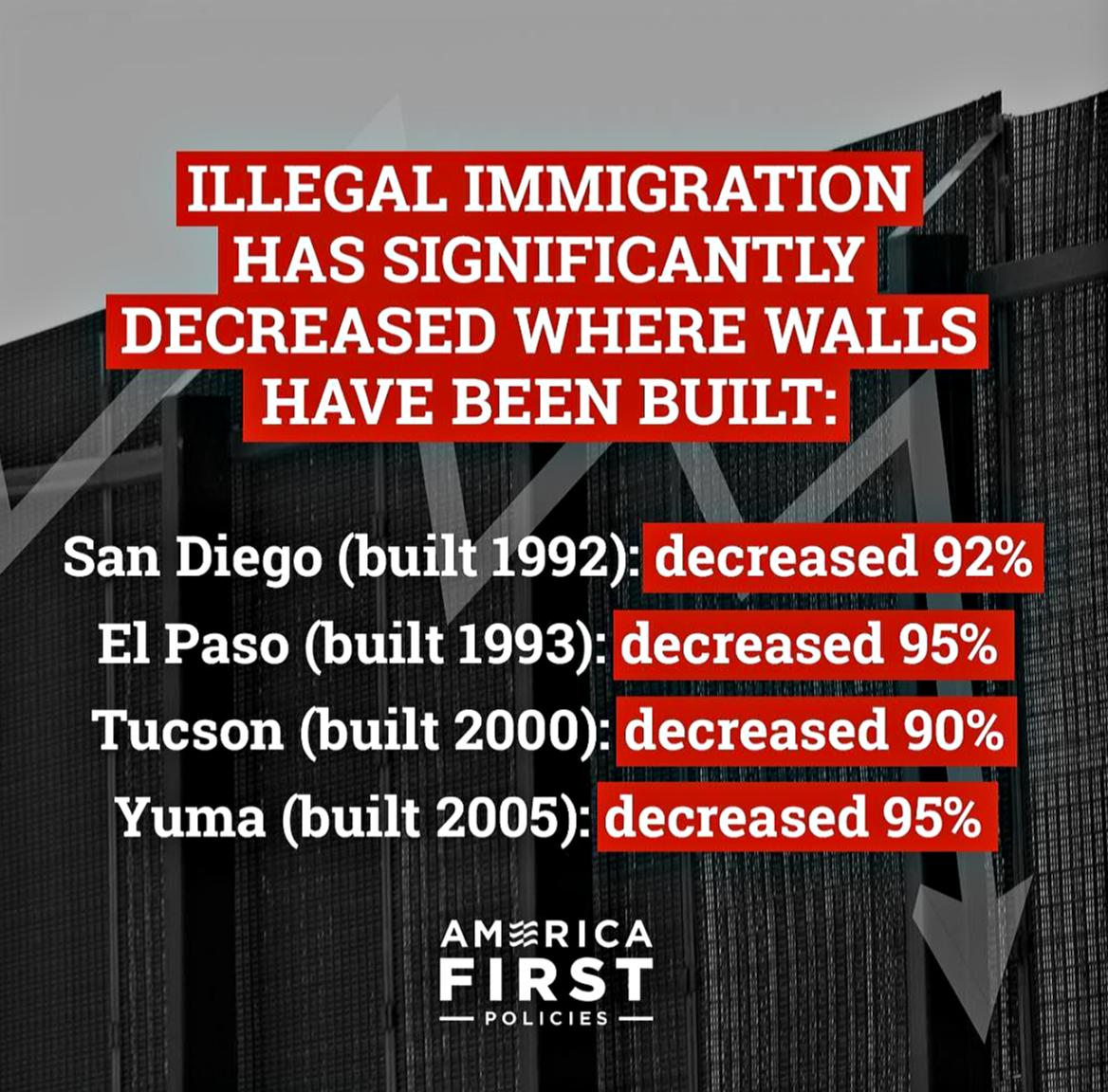 You&#39;ve got to wonder what some of these places where walls have worked so well, despite the opposition, are still &quot;Sanctuary Cities&quot; and insist on remaining that way...What&#39;s in it for them? #WeBuildTheWall @AmericaFirstPol <br>http://pic.twitter.com/MuxVku7OrQ  https:// twitter.com/WeBuildtheWall /status/1107736586559459329 &nbsp; …
