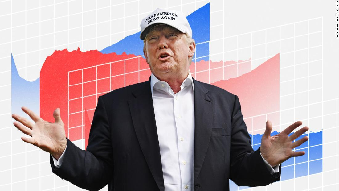Americans give the US economy glowing reviews in a new CNN Poll — and Trump may reap the benefits.  Overall, 71% say the US economy is in good shape, the highest share to say so since February 2001, and the best rating during Trump's presidency by 2 points https://cnn.it/2FnpPoD