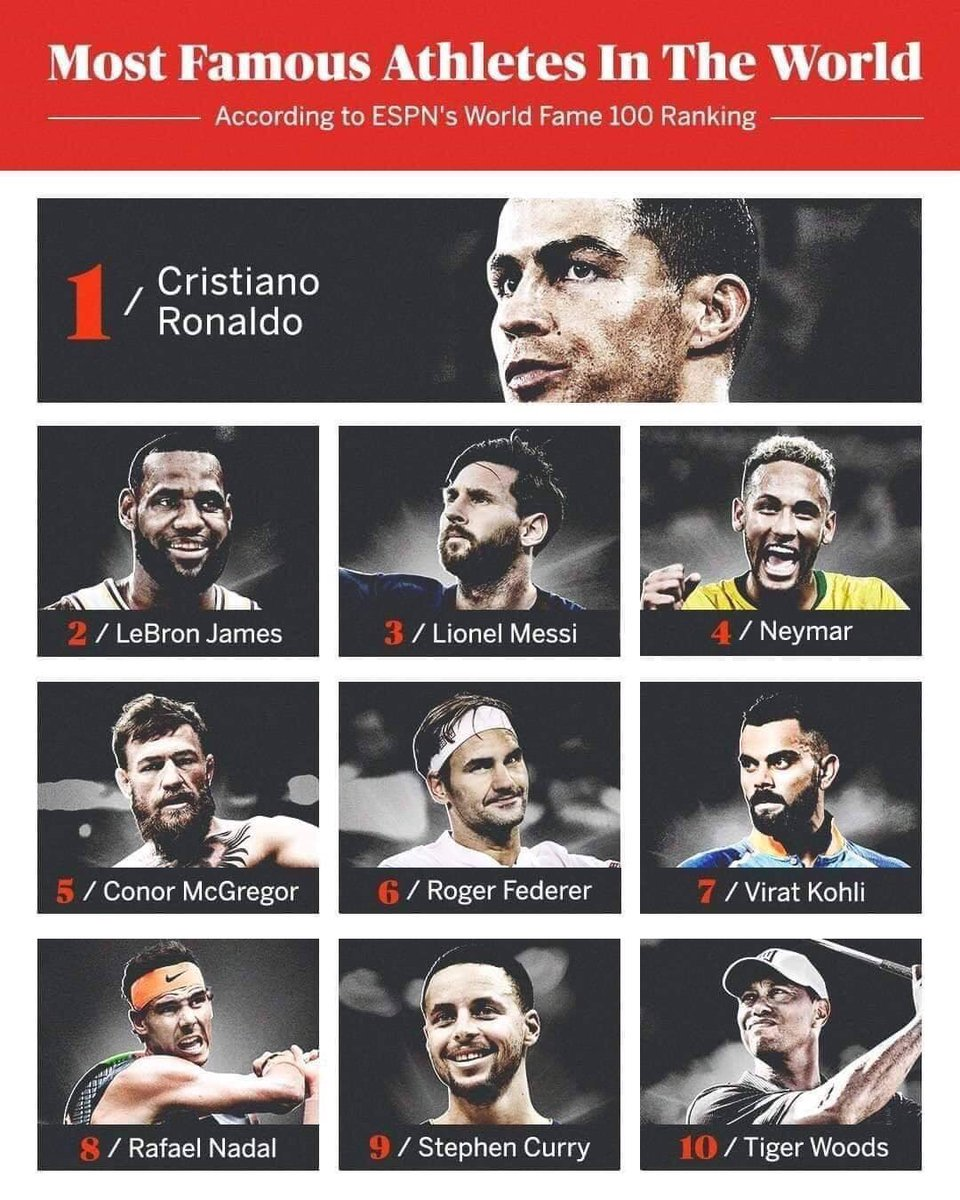 According to ESPN, Cristiano Ronaldo is the most famous athlete on the planet.   ⭐🌍