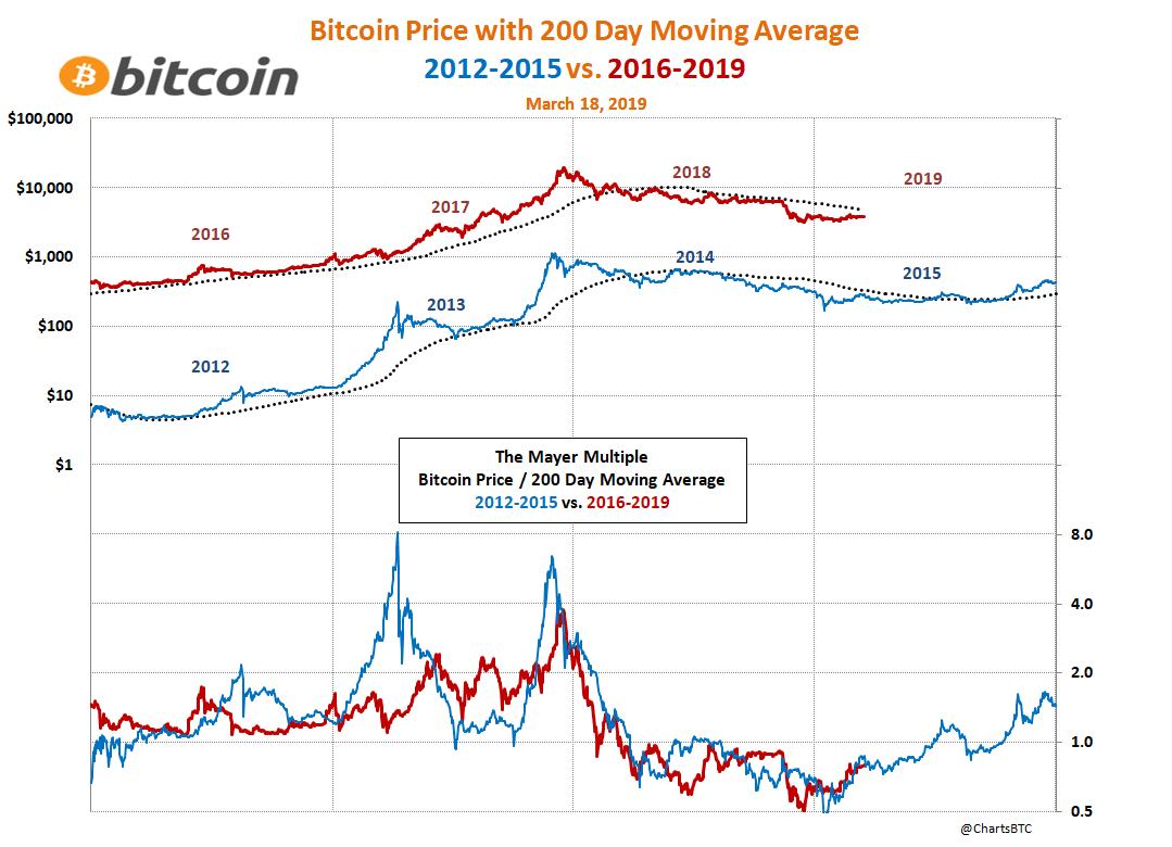 bitcoin variation