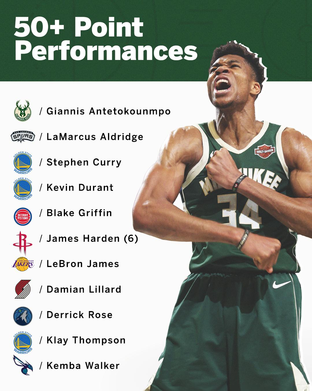 Giannis' 52 points vs. the 76ers set a new NBA single-season record for players to have scored 50+ in a game �� https://t.co/Z3LfiBvQEn