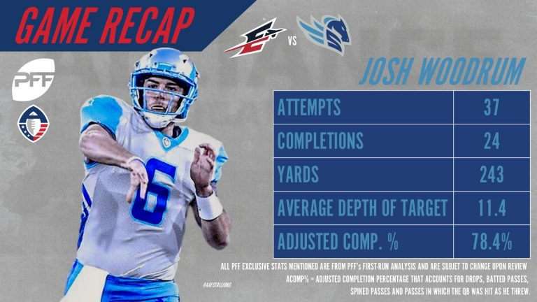 QB Josh Woodrum of Salt Lake had his best game of the AAF season on Saturday vs. Memphis   He finished the day with an 81.1 overall grade and 84.5 passing grade - both season highs!