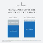 Non-traded REITs typically charge additional commissions or broker-dealer fees upfront up to 15% per FINRA. RealtyMogul charges up to 3%. Consider investing in our public, non-traded REITs.You may access our exclusive MogulREIT II here: https://t.co/D8OHbdF7Vp