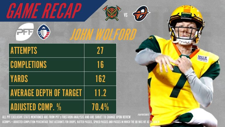 QB John Wolford came through when it mattered most for the @aafhotshots in their 22-17 win over Orlando  Wolford finished the night with a 78.6 overall grade and 76.9 passing grade!