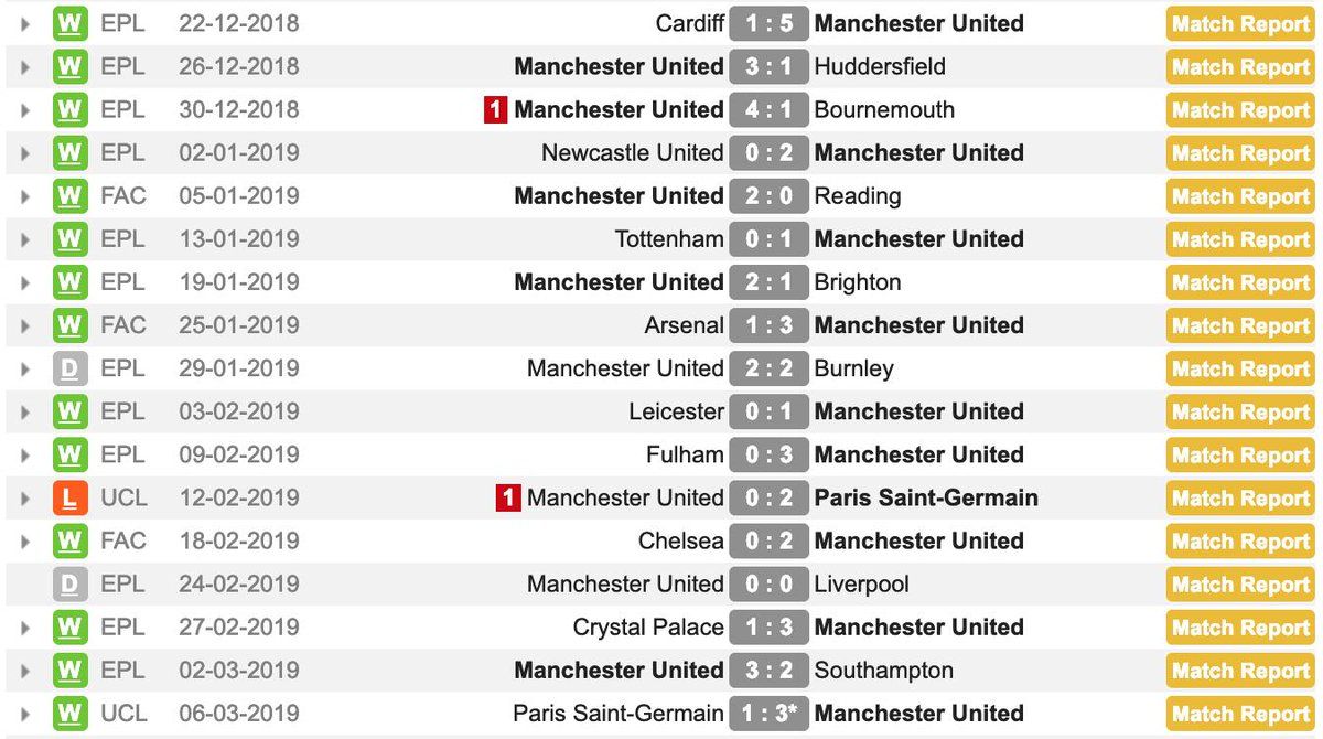 "Ole Gunnar Solskjær's record with United since becoming the ""caretaker"" (14-2-1)  The only loss is now a ""win"" on aggregate.  Surely he's earned the manager role."