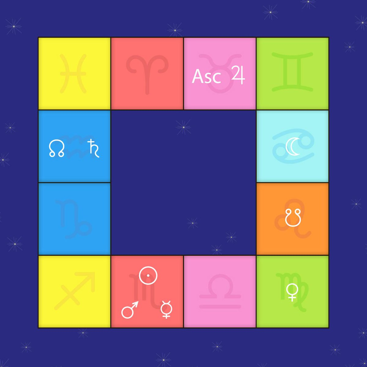 Chris Brennan Di Twitter I Really Appreciate The Simplicity Of The South Indian Astrology Chart Style Where The Signs Of The Zodiac Stay Fixed In Their Positions Around The Square And You