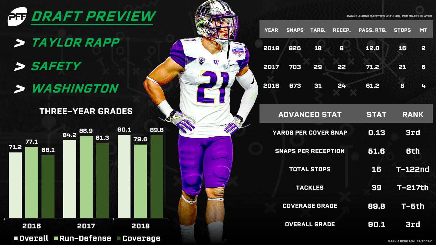 pretty nice 68163 1764f Former UW standout Taylor Rapp says he's 'the most versatile ...