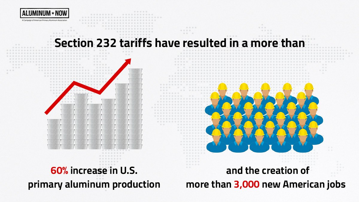 test Twitter Media - Tomorrow marks the one-year #232anniversary of the aluminum and steel tariffs. Thank you, @realDonaldTrump, for restoring thousands of American jobs and saving American manufacturing. https://t.co/UrAPGF2uNw https://t.co/8yRQf5L7Hz
