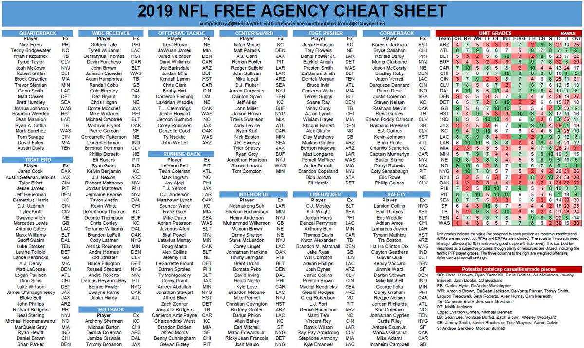 image regarding Nfl Cheat Sheet Printable named Mike Clay upon Twitter: \