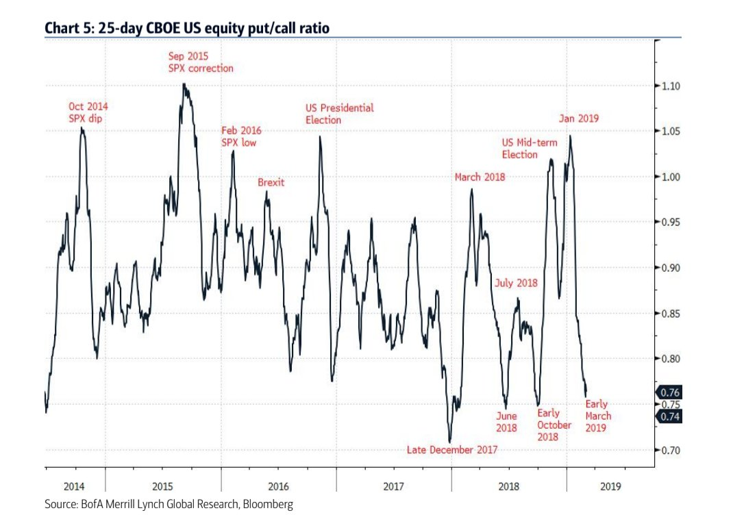 US equity put/call ratio suggests tactical complacency, look out for support retest $SPY $QQQ $IWM