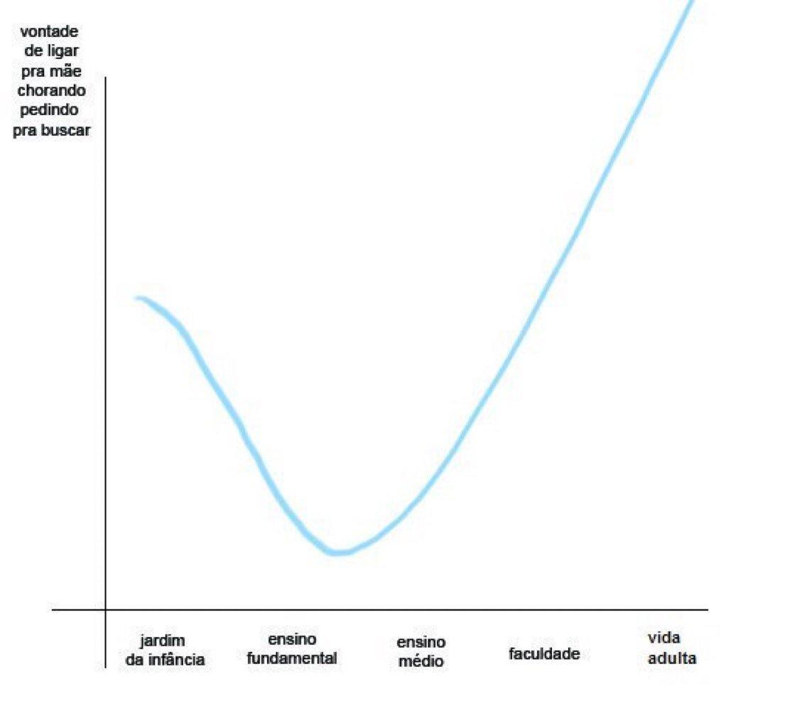 esse gráfico é 200% verdadeiro