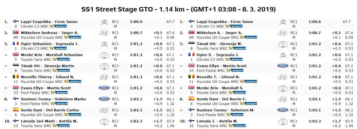 WRC: 16º Rallye Guanajuato Corona - México [7-10 Marzo] - Página 2 D1HJ-_WUcAA49e6