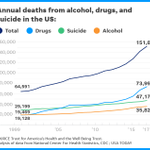 Image for the Tweet beginning: U.S. deaths from alcohol, drugs