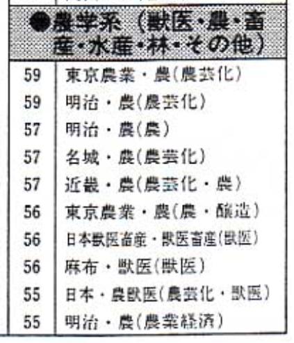 値 大学 偏差 東京 農業